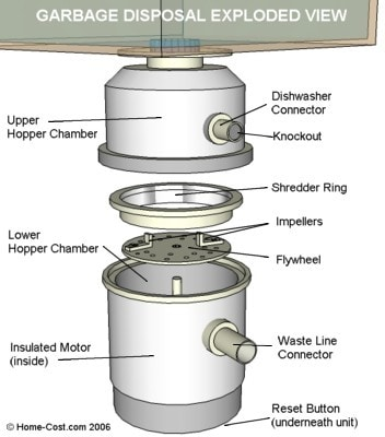 Garbage Disposal Exploded View